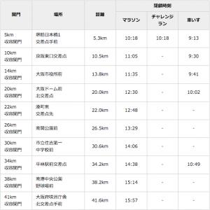 大阪マラソン2016,日程,エントリー,開始,抽選,倍率