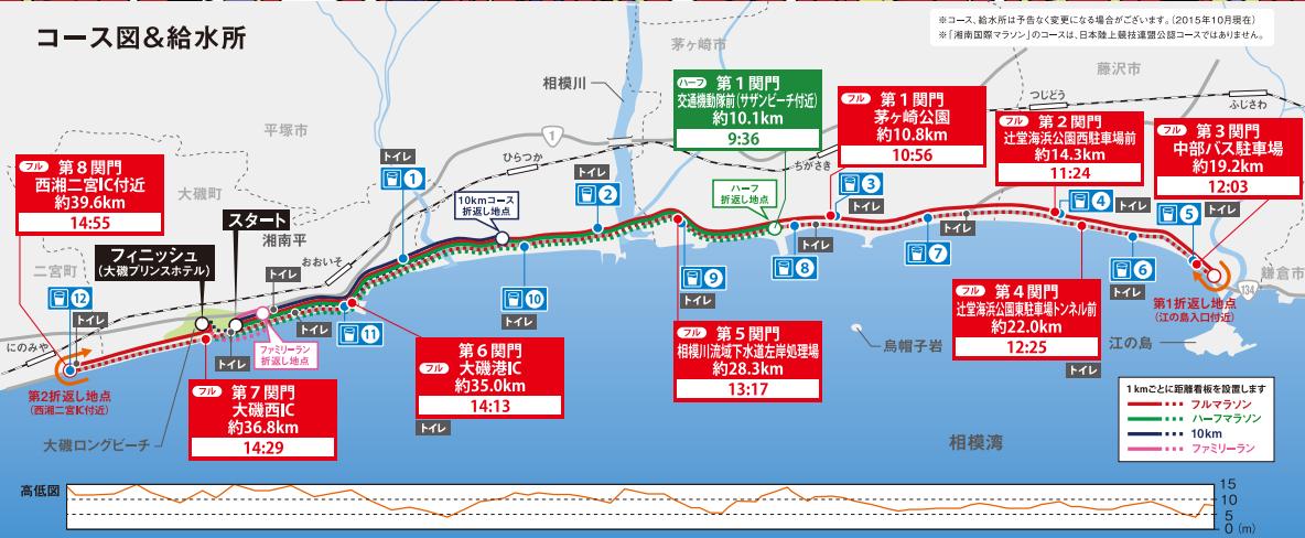 湘南国際マラソン2016 日程・エントリー申込開始・コースまとめ