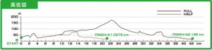 千歳,マラソン,2016,日程,エントリー,コース,高低差