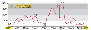 館山若潮マラソン,2017,日程,エントリー,開始日,コース,